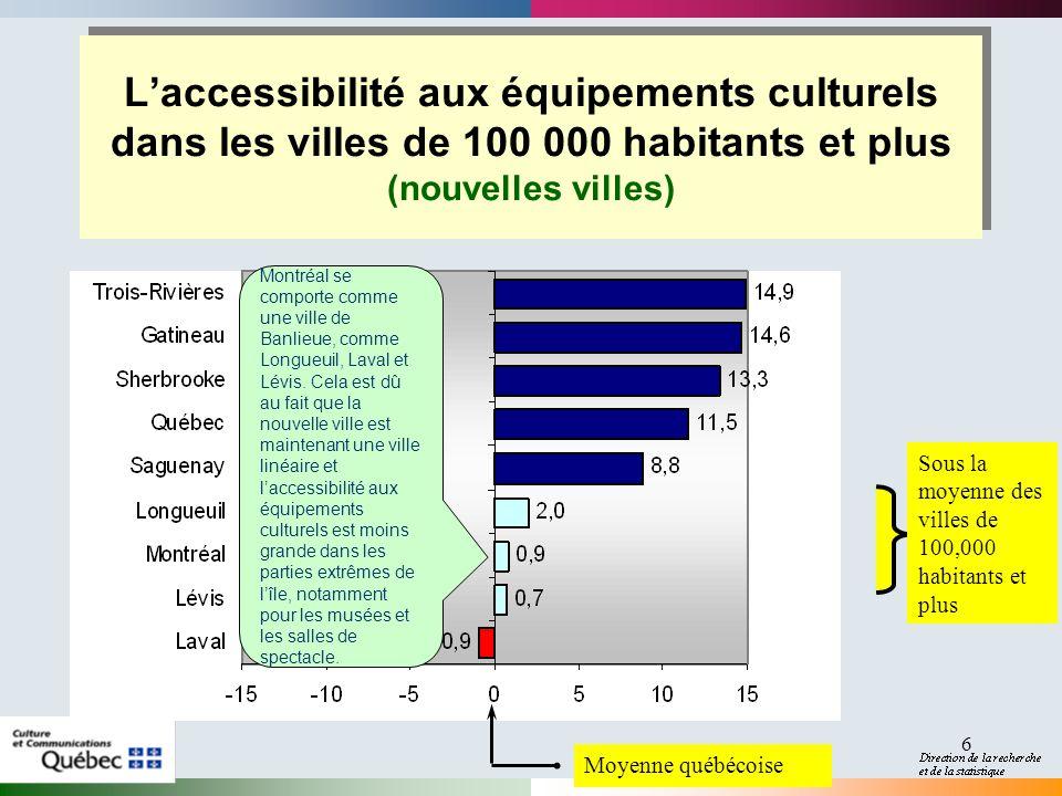 6 Laccessibilité aux équipements culturels dans les villes de 100 000 habitants et plus (nouvelles villes) Moyenne québécoise Sous la moyenne des villes de 100,000 habitants et plus Montréal se comporte comme une ville de Banlieue, comme Longueuil, Laval et Lévis.