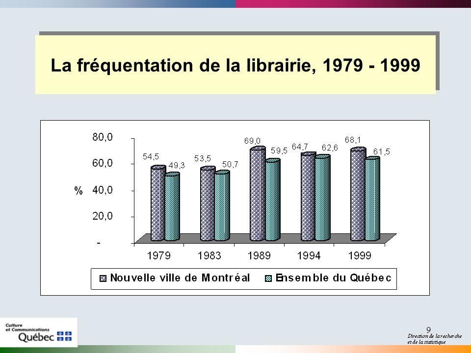 9 La fréquentation de la librairie, 1979 - 1999