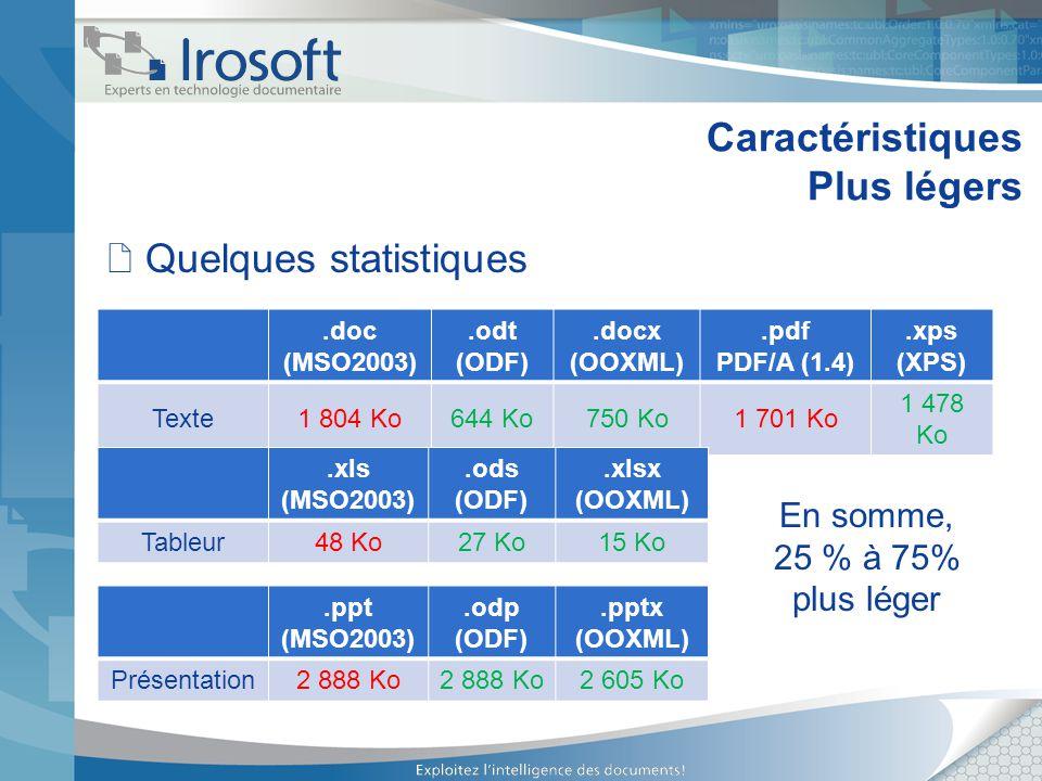 Caractéristiques Plus légers Quelques statistiques.doc (MSO2003).odt (ODF).docx (OOXML).pdf PDF/A (1.4).xps (XPS) Texte1 804 Ko644 Ko750 Ko1 701 Ko 1