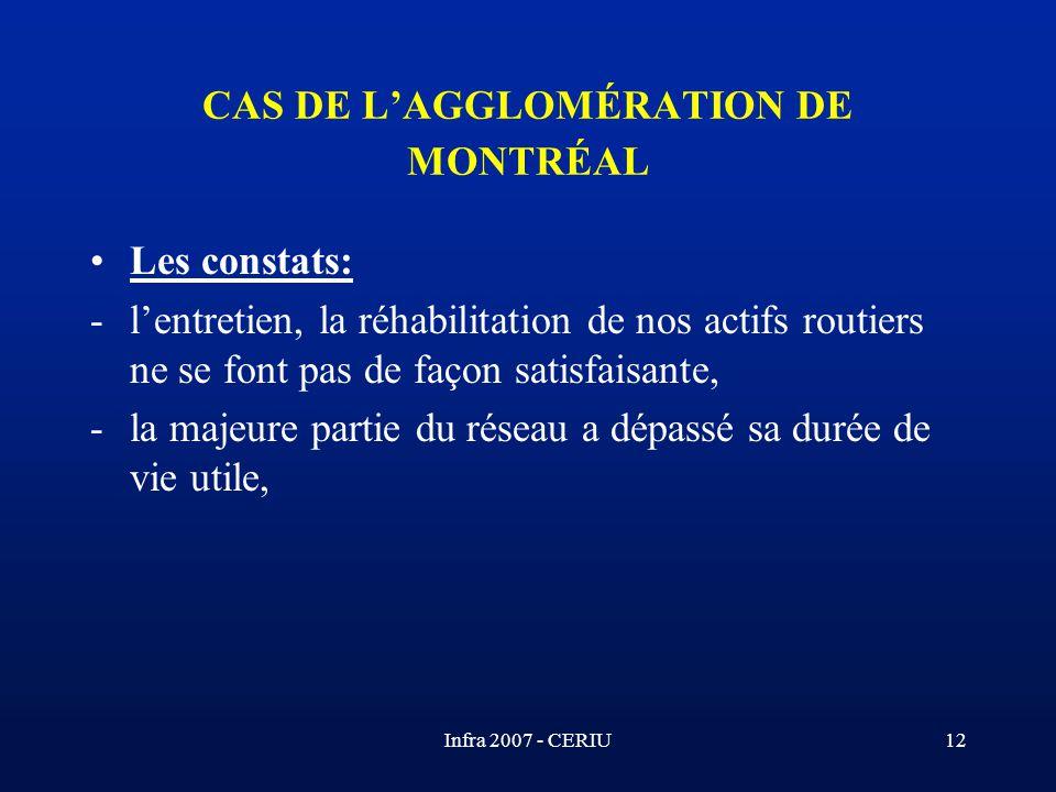 Infra 2007 - CERIU12 CAS DE LAGGLOMÉRATION DE MONTRÉAL Les constats: -lentretien, la réhabilitation de nos actifs routiers ne se font pas de façon sat