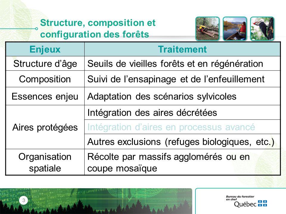 Structure dâge des forêts UA 086-64 4 Degré daltération Vieilles forêtsForêts en régénération Modélisation