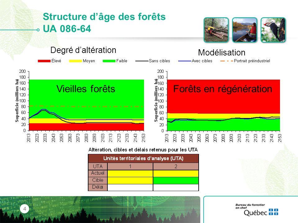 Composition des forêts UA 085-51 5 Enfeuillement