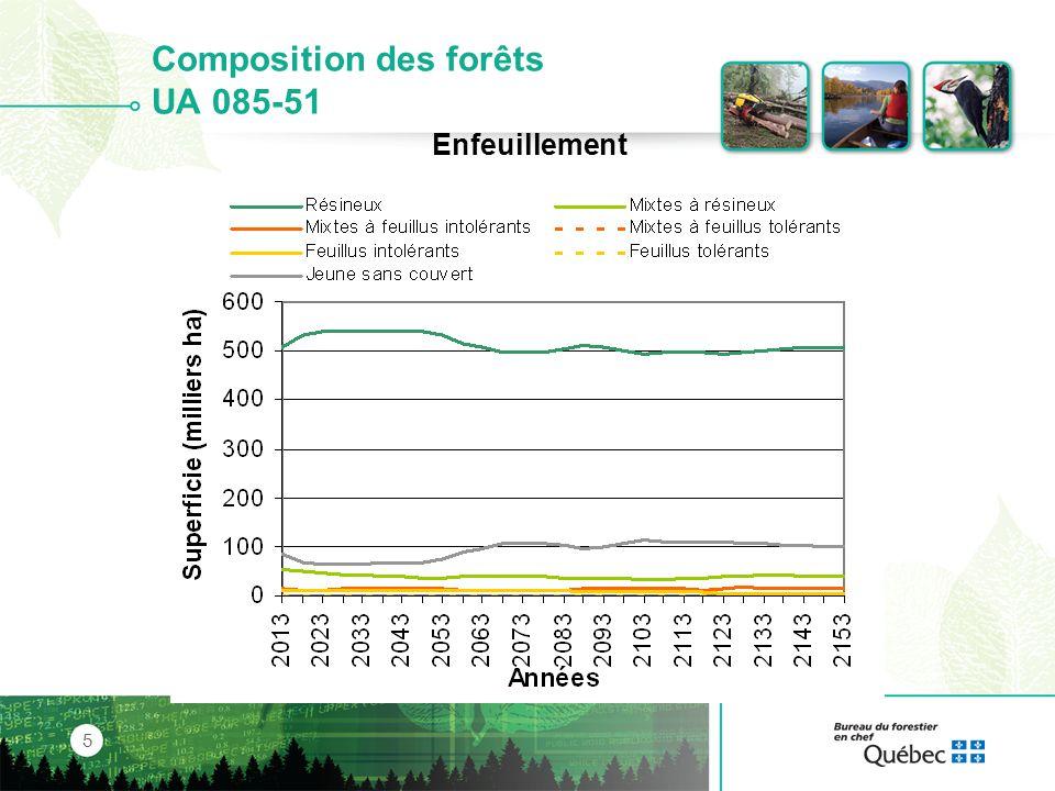 Composition des forêts UA 0264-64 6 Ensapinage