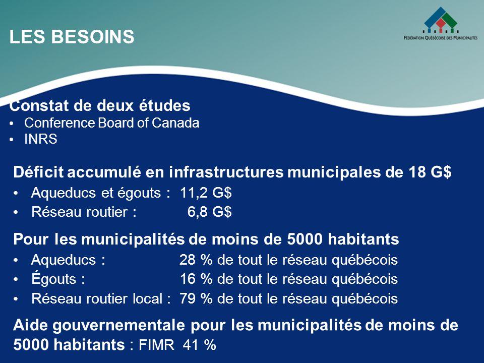 LES BESOINS Déficit accumulé en infrastructures municipales de 18 G$ Aqueducs et égouts :11,2 G$ Réseau routier : 6,8 G$ Pour les municipalités de moins de 5000 habitants Aqueducs :28 % de tout le réseau québécois Égouts :16 % de tout le réseau québécois Réseau routier local :79 % de tout le réseau québécois Constat de deux études Conference Board of Canada INRS Aide gouvernementale pour les municipalités de moins de 5000 habitants : FIMR 41 %
