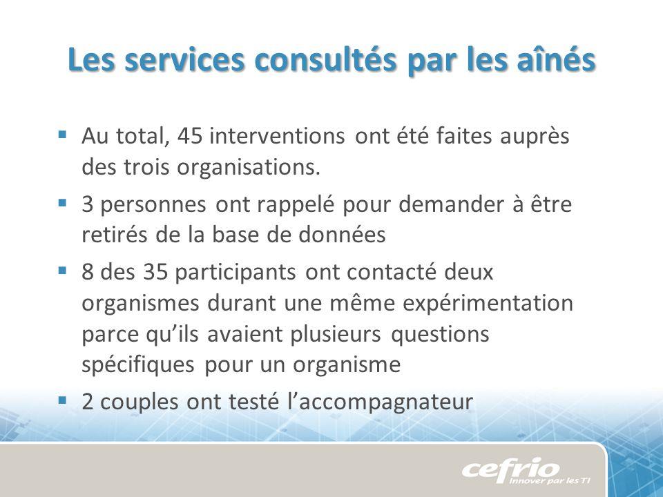 Les services consultés par les aînés Au total, 45 interventions ont été faites auprès des trois organisations.