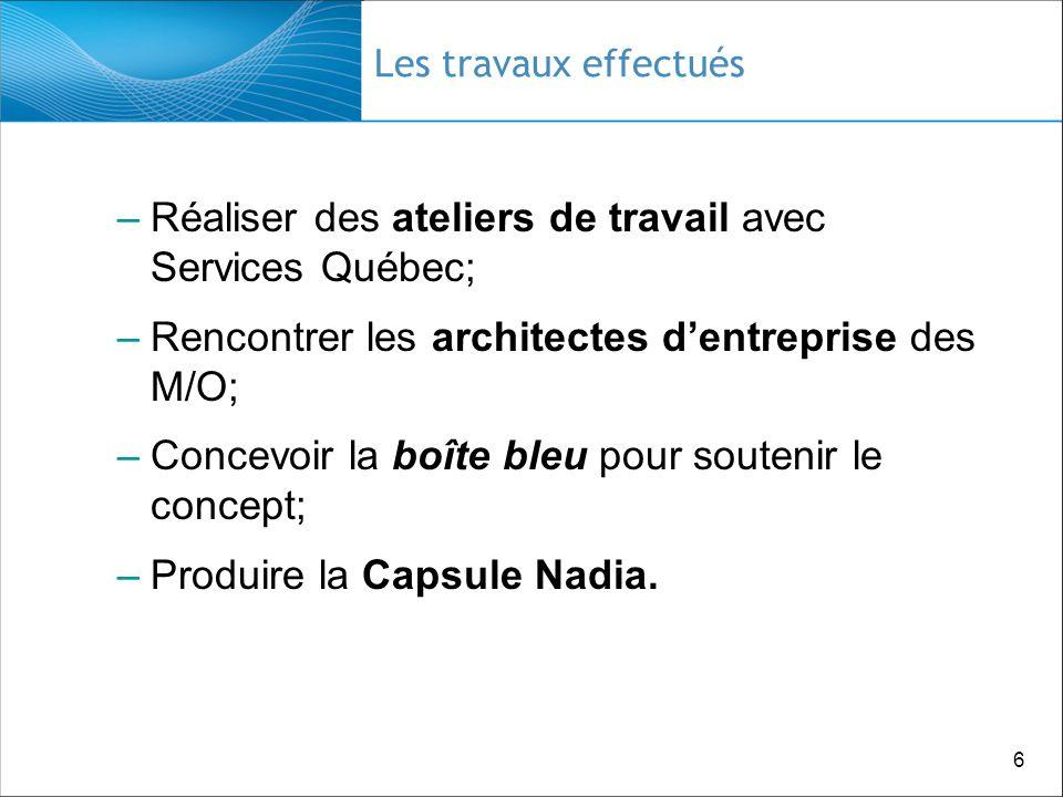 6 Les travaux effectués –Réaliser des ateliers de travail avec Services Québec; –Rencontrer les architectes dentreprise des M/O; –Concevoir la boîte bleu pour soutenir le concept; –Produire la Capsule Nadia.