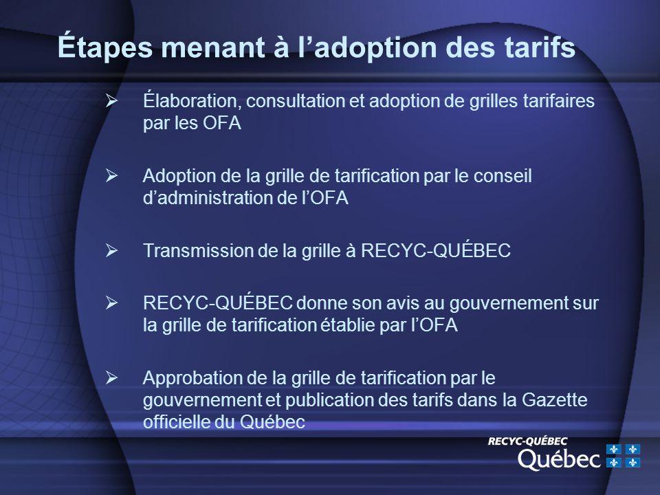 Étapes menant à ladoption des tarifs Élaboration, consultation et adoption de grilles tarifaires par les OFA Adoption de la grille de tarification par le conseil dadministration de lOFA Transmission de la grille à RECYC-QUÉBEC RECYC-QUÉBEC donne son avis au gouvernement sur la grille de tarification établie par lOFA Approbation de la grille de tarification par le gouvernement et publication des tarifs dans la Gazette officielle du Québec