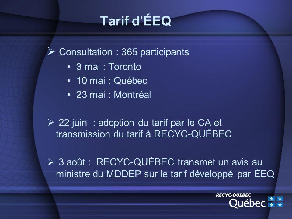 Tarif dÉEQ Consultation : 365 participants 3 mai : Toronto 10 mai : Québec 23 mai : Montréal 22 juin : adoption du tarif par le CA et transmission du tarif à RECYC-QUÉBEC 3 août : RECYC-QUÉBEC transmet un avis au ministre du MDDEP sur le tarif développé par ÉEQ