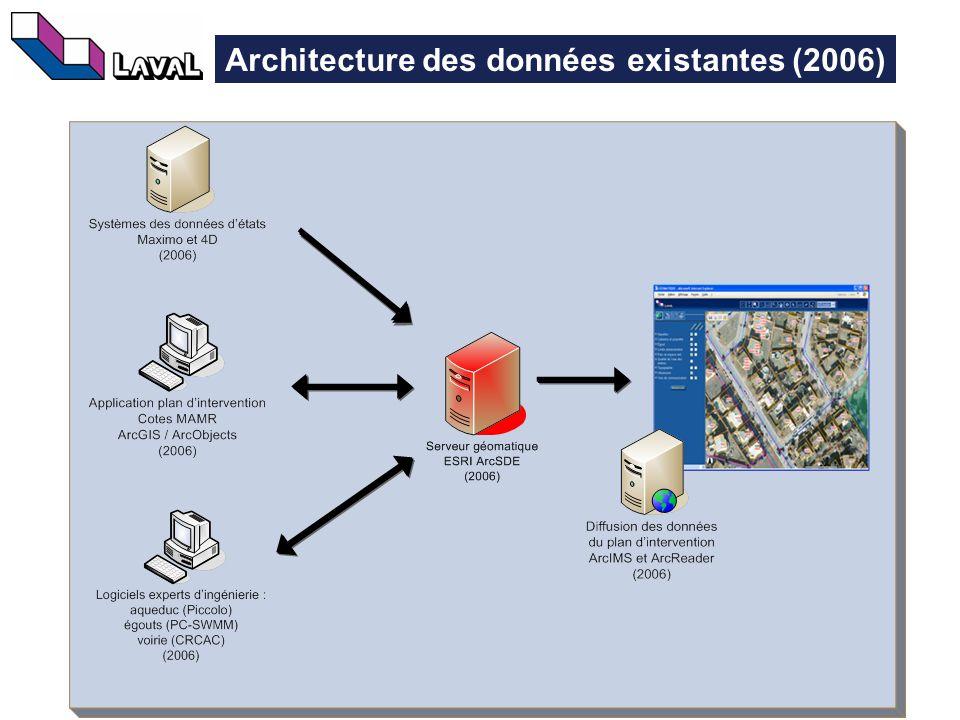 18 Architecture des données existantes (2006)