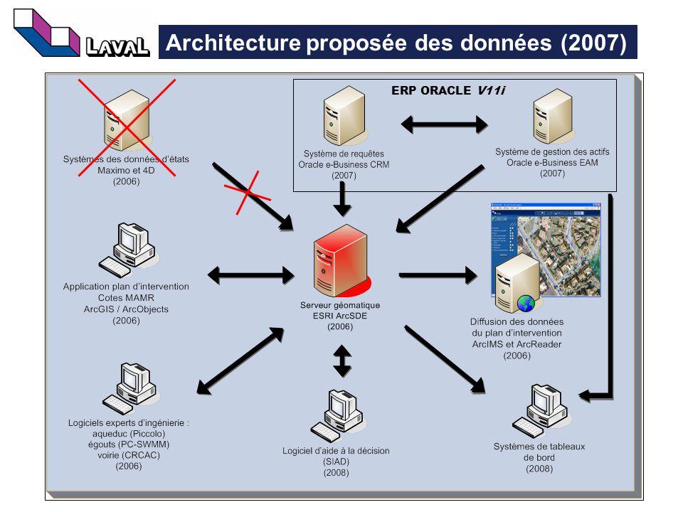 19 Architecture proposée des données (2007) ERP ORACLE V11i