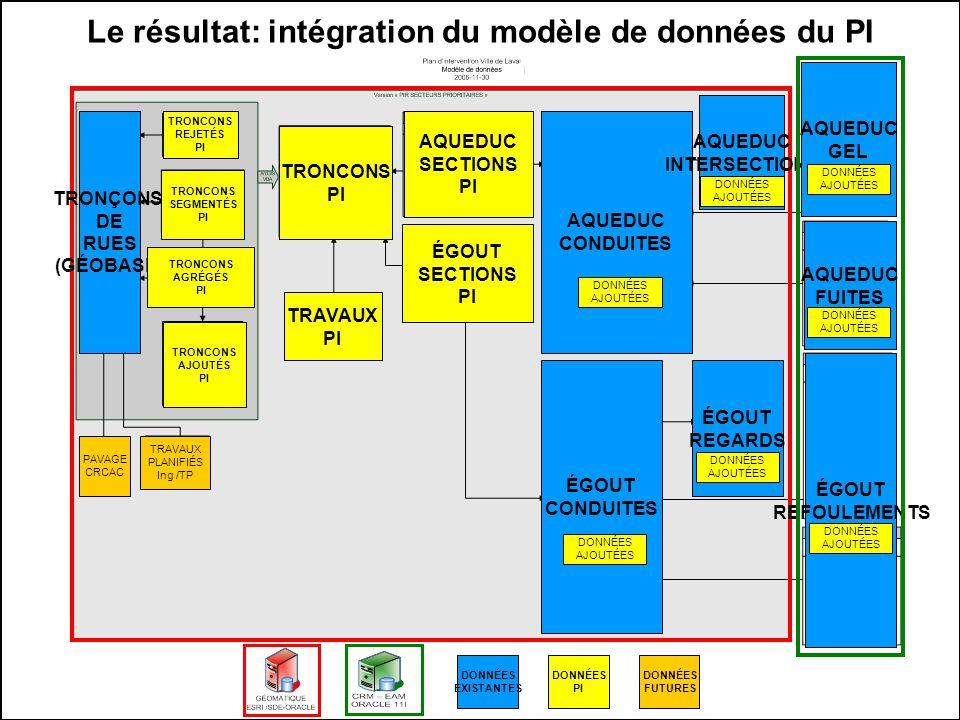 20 Le résultat: intégration du modèle de données du PI DONNÉES EXISTANTES TRONÇONS DE RUES (GÉOBASE) AQUEDUC CONDUITES AQUEDUC INTERSECTIONS ÉGOUT CONDUITES ÉGOUT REGARDS DONNÉES PI TRONCONS REJETÉS PI TRONCONS SEGMENTÉS PI TRONCONS AGRÉGÉS PI TRONCONS PI TRONCONS AJOUTÉS PI TRAVAUX PI AQUEDUC SECTIONS PI ÉGOUT SECTIONS PI AQUEDUC GEL AQUEDUC FUITES ÉGOUT REFOULEMENTS DONNÉES FUTURES TRAVAUX PLANIFIÉS Ing /TP PAVAGE CRCAC DONNÉES AJOUTÉES DONNÉES AJOUTÉES DONNÉES AJOUTÉES DONNÉES AJOUTÉES DONNÉES AJOUTÉES DONNÉES AJOUTÉES DONNÉES AJOUTÉES