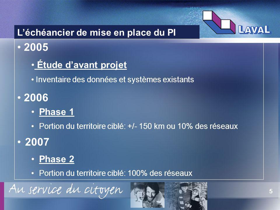 5 Léchéancier de mise en place du PI 2005 Étude davant projet Inventaire des données et systèmes existants 2006 Phase 1 Portion du territoire ciblé: +