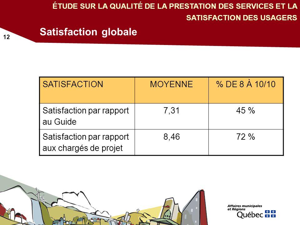 12 Satisfaction globale Conclusion ÉTUDE SUR LA QUALITÉ DE LA PRESTATION DES SERVICES ET LA SATISFACTION DES USAGERS SATISFACTIONMOYENNE% DE 8 À 10/10 Satisfaction par rapport au Guide 7,3145 % Satisfaction par rapport aux chargés de projet 8,4672 %