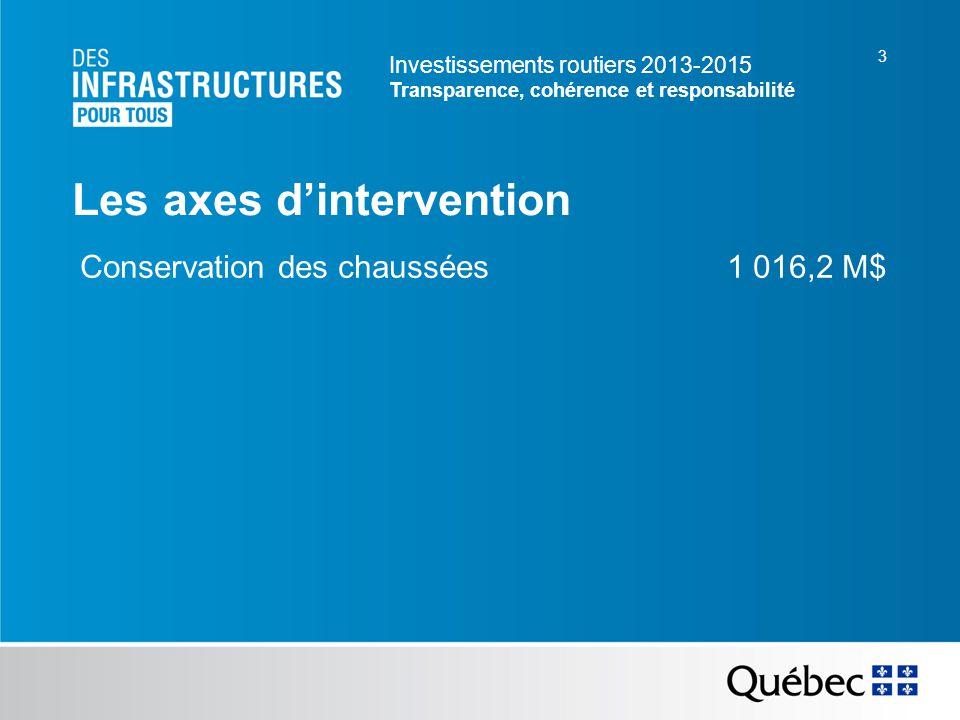 Investissements routiers 2013-2015 Transparence, cohérence et responsabilité 3 Les axes dintervention Conservation des chaussées 1 016,2 M$