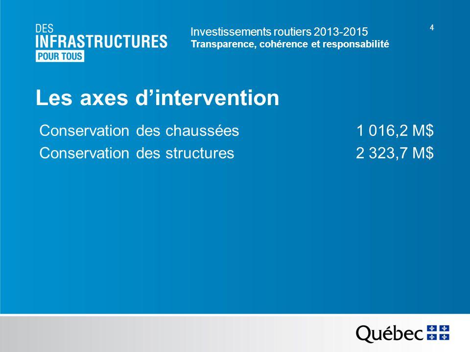 Investissements routiers 2013-2015 Transparence, cohérence et responsabilité 4 Les axes dintervention Conservation des chaussées 1 016,2 M$ Conservation des structures 2 323,7 M$