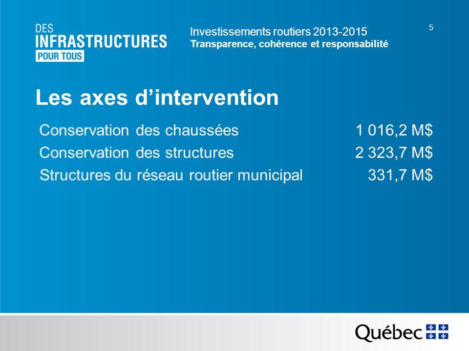 Investissements routiers 2013-2015 Transparence, cohérence et responsabilité 5 Les axes dintervention Conservation des chaussées 1 016,2 M$ Conservation des structures 2 323,7 M$ Structures du réseau routier municipal 331,7 M$