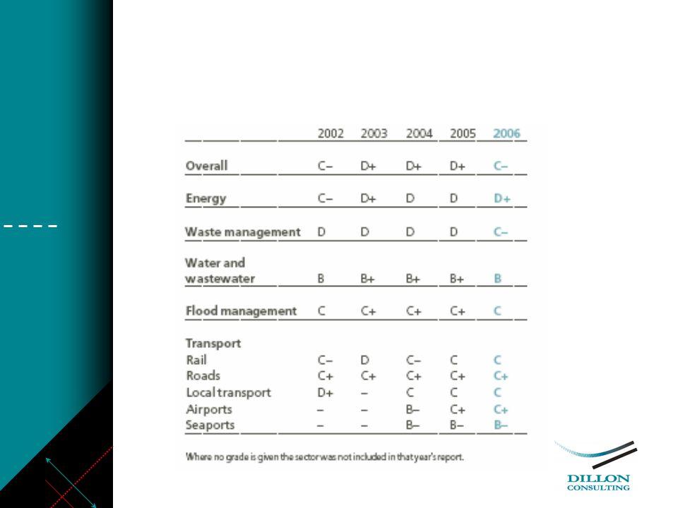 Nouvelle Zélande: « Infrastructure Stocktake » Constatations relatives à linventaire et état de linfrastructure et sa contribution au développement économique (2004).