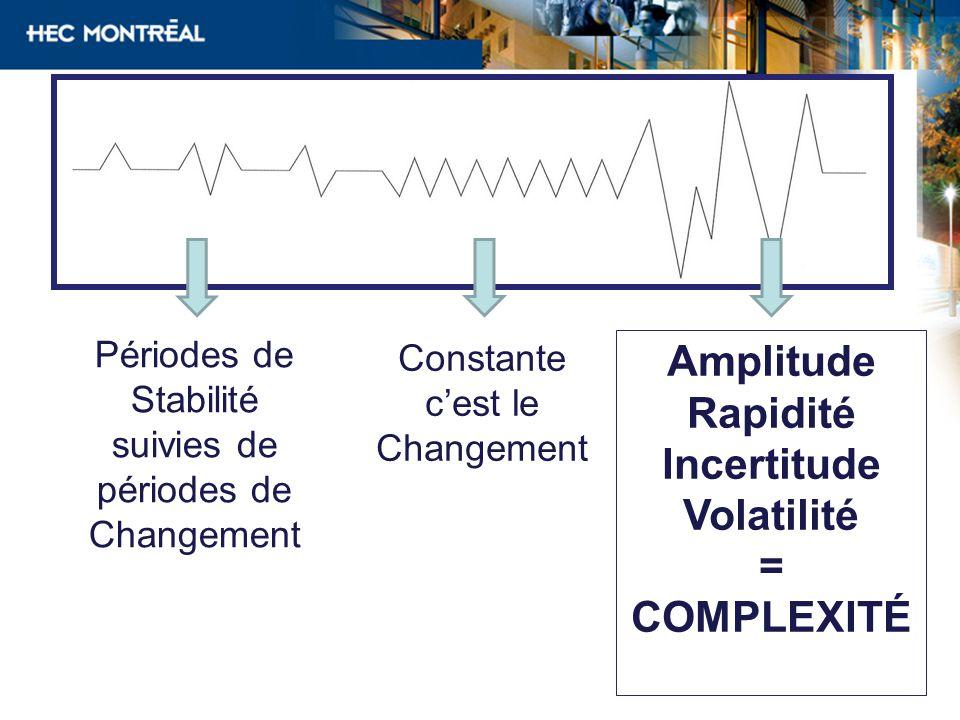 Périodes de Stabilité suivies de périodes de Changement Constante cest le Changement Amplitude Rapidité Incertitude Volatilité = COMPLEXITÉ
