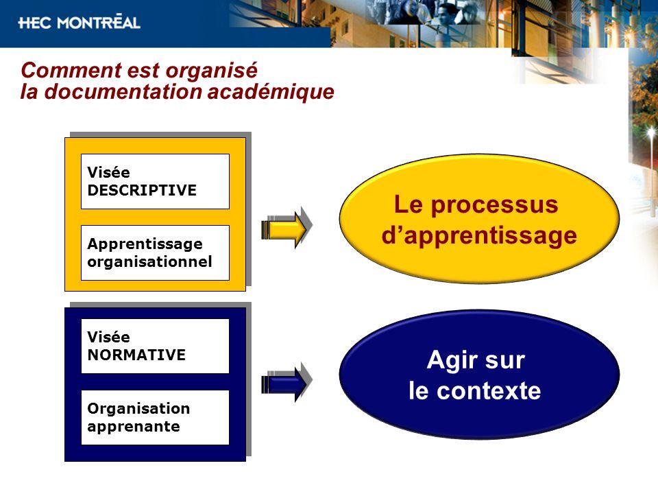 Comment est organisé la documentation académique Visée DESCRIPTIVE Apprentissage organisationnel Visée NORMATIVE Organisation apprenante Le processus dapprentissage Agir sur le contexte