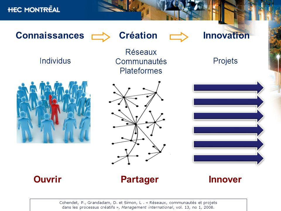 ConnaissancesInnovationCréation Individus Réseaux Communautés Plateformes Projets OuvrirInnoverPartager Cohendet, P., Grandadam, D.