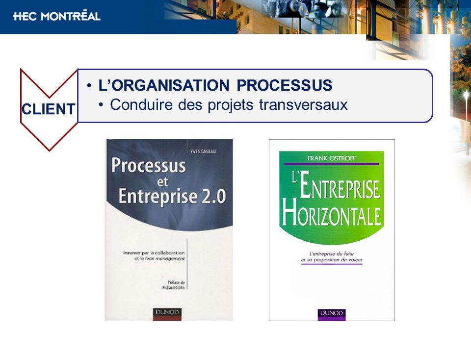 CLIENT LORGANISATION PROCESSUS Conduire des projets transversaux