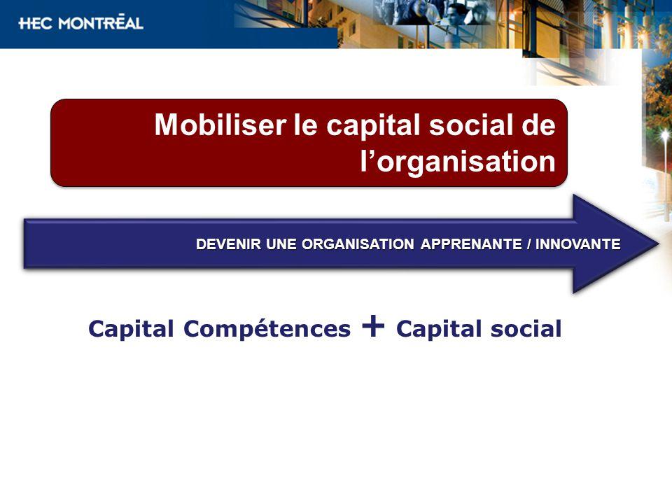 Mobiliser le capital social de lorganisation Capital Compétences + Capital social DEVENIR UNE ORGANISATION APPRENANTE / INNOVANTE
