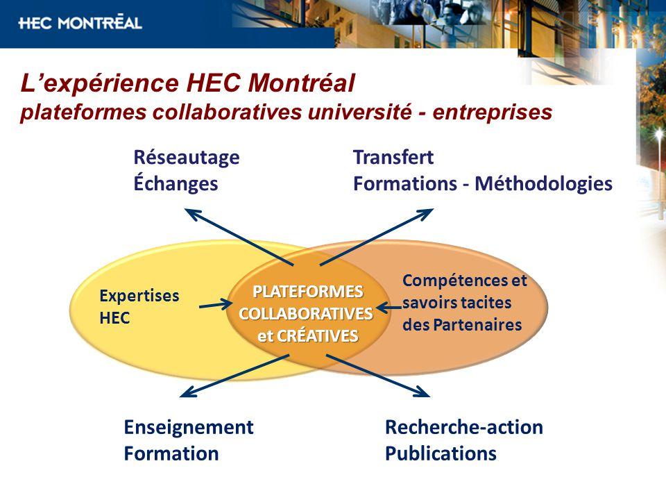 Réseautage Échanges Transfert Formations - Méthodologies Enseignement Formation Recherche-action Publications Expertises HEC Compétences et savoirs tacites des Partenaires PLATEFORMESCOLLABORATIVES et CRÉATIVES Lexpérience HEC Montréal plateformes collaboratives université - entreprises