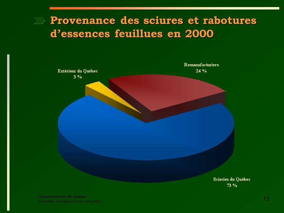 Gouvernement du Québec Ministère des Ressources naturelles 10 Provenance des sciures et rabotures dessences feuillues en 2000