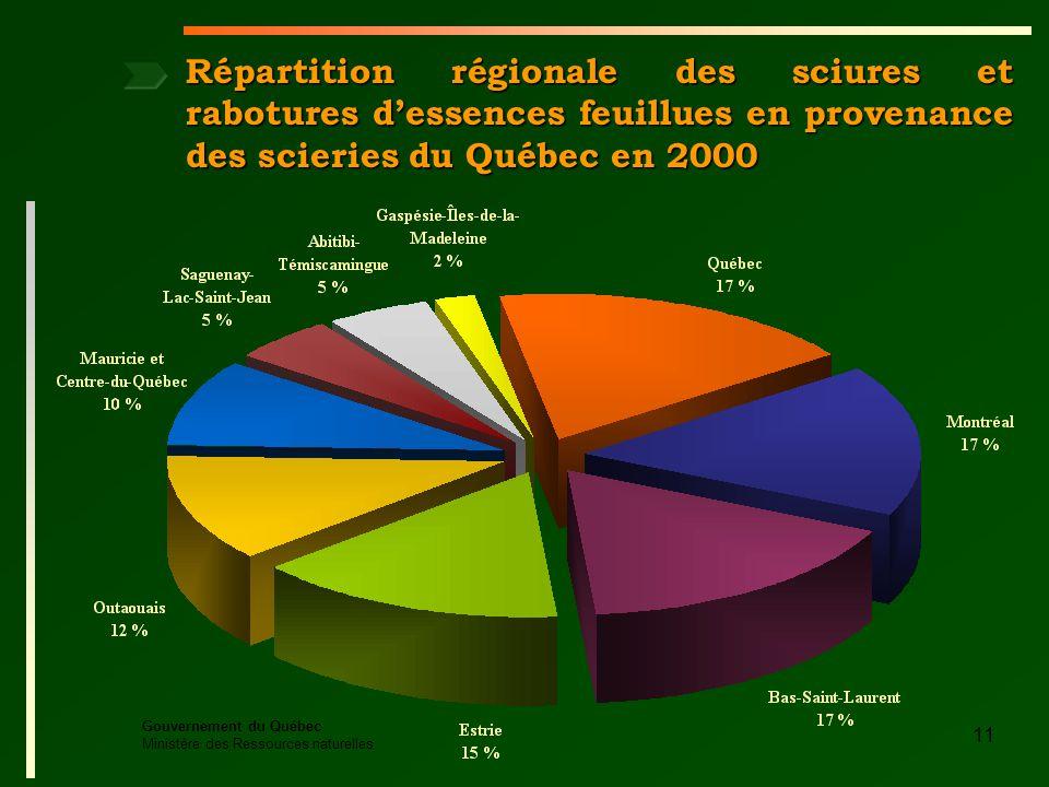 Gouvernement du Québec Ministère des Ressources naturelles 11 Répartition régionale des sciures et rabotures dessences feuillues en provenance des scieries du Québec en 2000