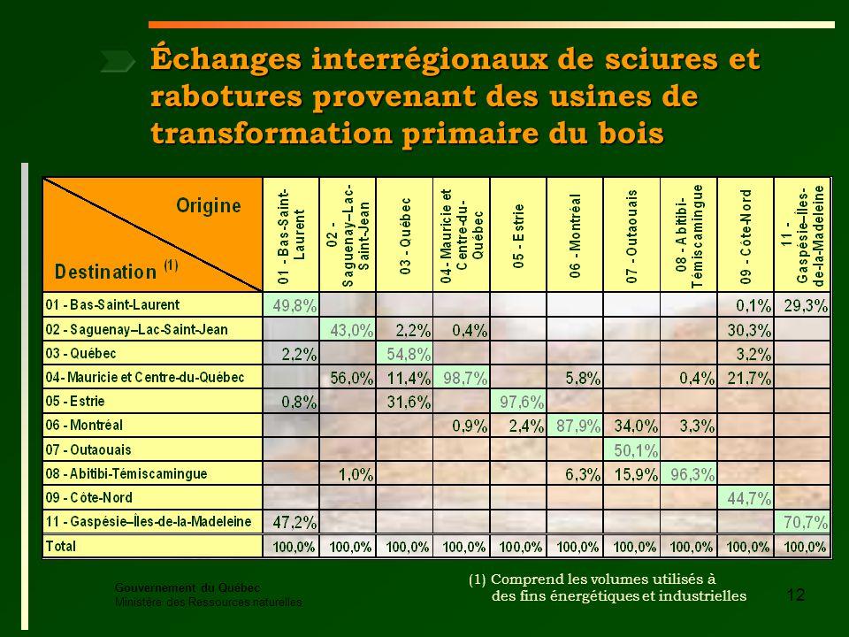 Gouvernement du Québec Ministère des Ressources naturelles 12 Échanges interrégionaux de sciures et rabotures provenant des usines de transformation primaire du bois (1) Comprend les volumes utilisés à des fins énergétiques et industrielles
