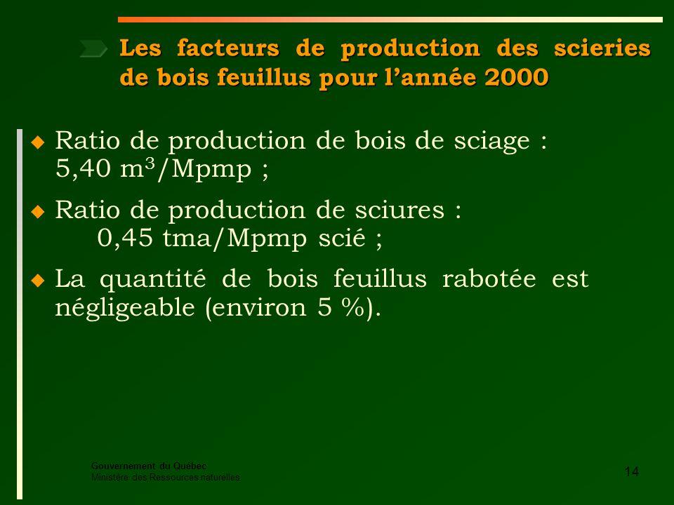 Gouvernement du Québec Ministère des Ressources naturelles 14 u Ratio de production de bois de sciage : 5,40 m 3 /Mpmp ; u Ratio de production de sciures : 0,45 tma/Mpmp scié ; u La quantité de bois feuillus rabotée est négligeable (environ 5 %).