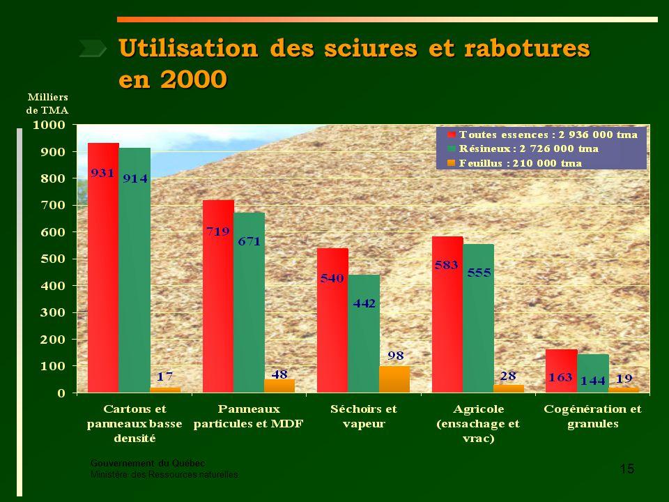 Gouvernement du Québec Ministère des Ressources naturelles 15 Utilisation des sciures et rabotures en 2000