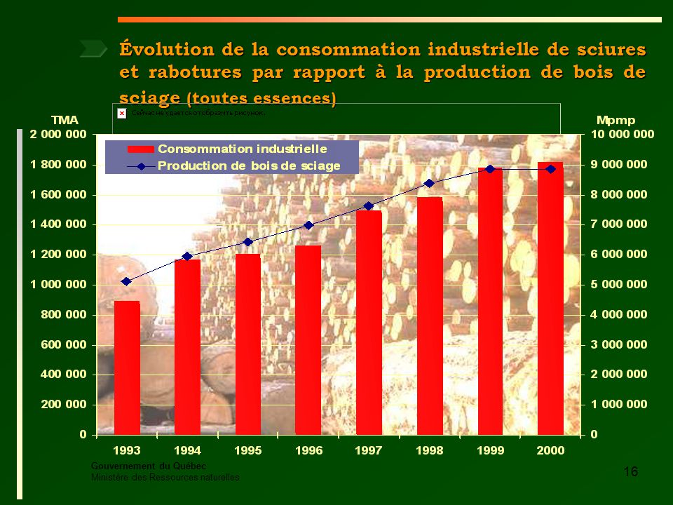 Gouvernement du Québec Ministère des Ressources naturelles 16 Évolution de la consommation industrielle de sciures et rabotures par rapport à la production de bois de sciage (toutes essences)