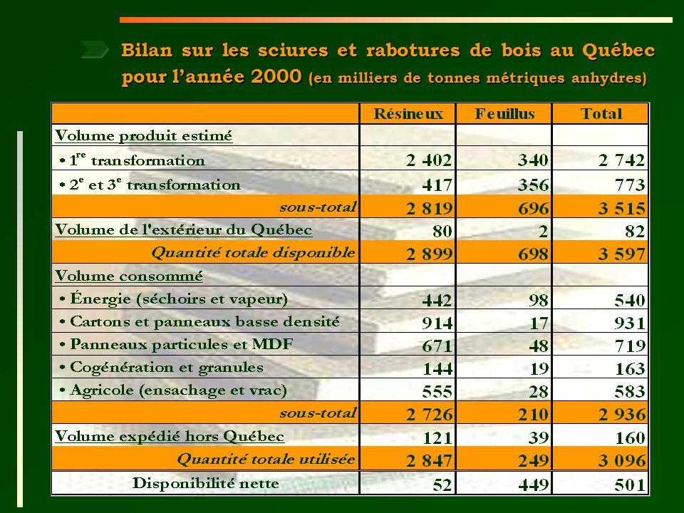 Gouvernement du Québec Ministère des Ressources naturelles 17 Bilan sur les sciures et rabotures de bois au Québec pour lannée 2000 (en milliers de tonnes métriques anhydres)