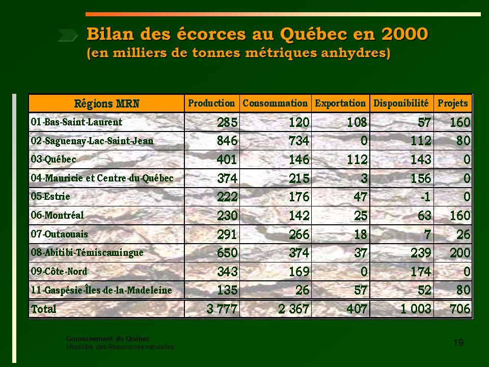 Gouvernement du Québec Ministère des Ressources naturelles 19 Bilan des écorces au Québec en 2000 (en milliers de tonnes métriques anhydres)