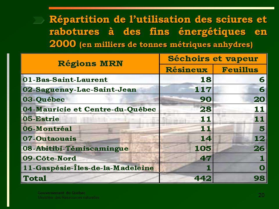 Gouvernement du Québec Ministère des Ressources naturelles 20 Répartition de lutilisation des sciures et rabotures à des fins énergétiques en 2000 (en milliers de tonnes métriques anhydres)