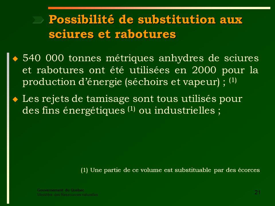 Gouvernement du Québec Ministère des Ressources naturelles 21 Possibilité de substitution aux sciures et rabotures (1) Une partie de ce volume est substituable par des écorces u 540 000 tonnes métriques anhydres de sciures et rabotures ont été utilisées en 2000 pour la production dénergie (séchoirs et vapeur) ; (1) u Les rejets de tamisage sont tous utilisés pour des fins énergétiques (1) ou industrielles ;