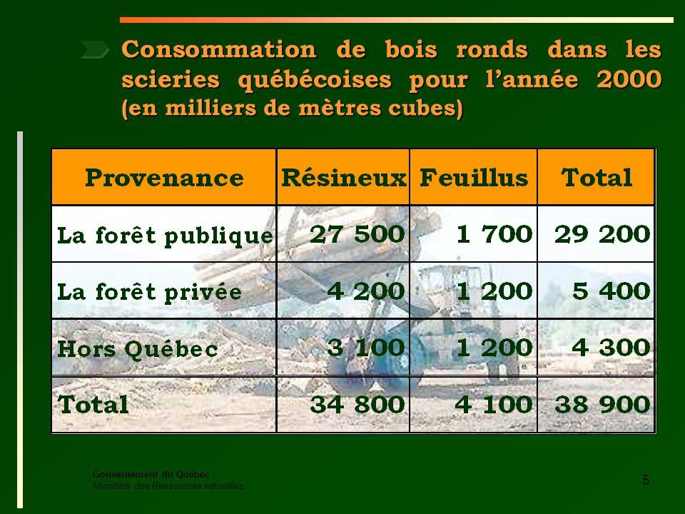 Gouvernement du Québec Ministère des Ressources naturelles 5 Consommation de bois ronds dans les scieries québécoises pour lannée 2000 (en milliers de mètres cubes)