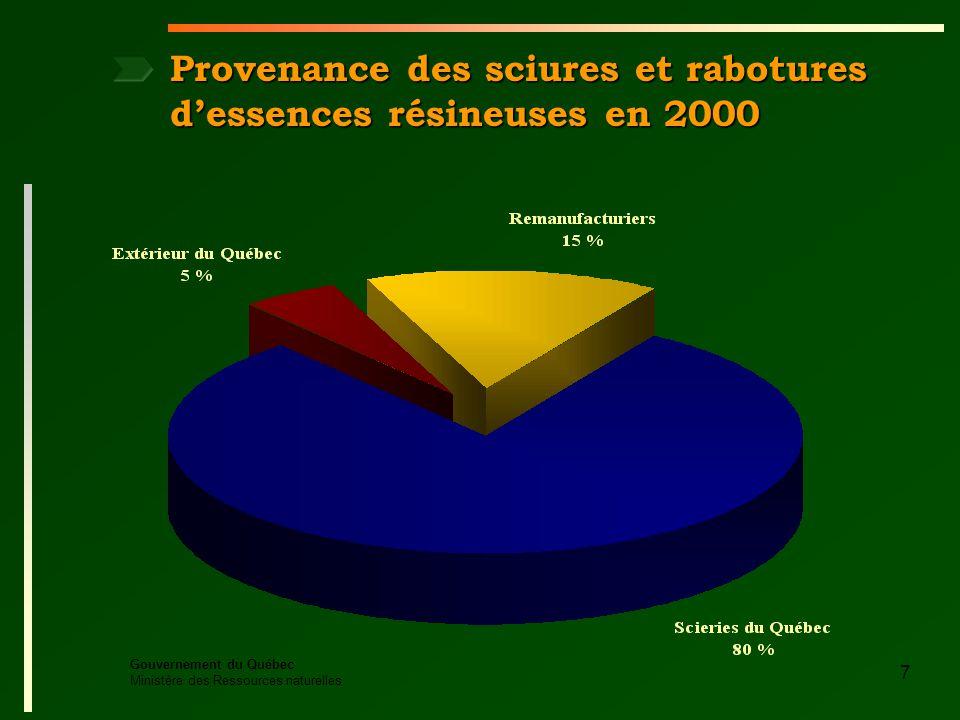 Gouvernement du Québec Ministère des Ressources naturelles 7 Provenance des sciures et rabotures dessences résineuses en 2000