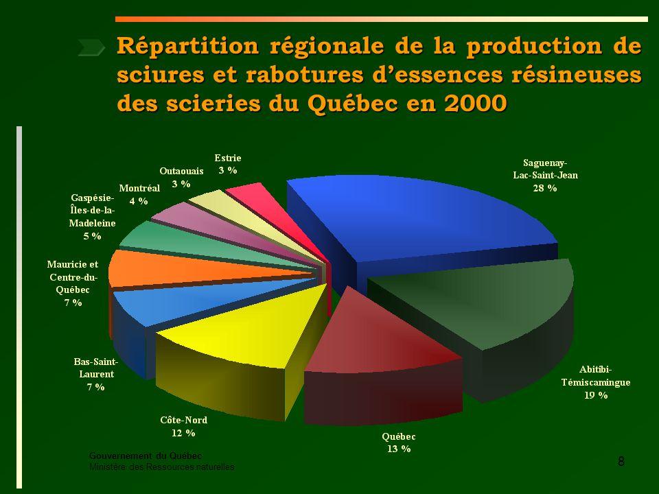 Gouvernement du Québec Ministère des Ressources naturelles 8 Répartition régionale de la production de sciures et rabotures dessences résineuses des scieries du Québec en 2000