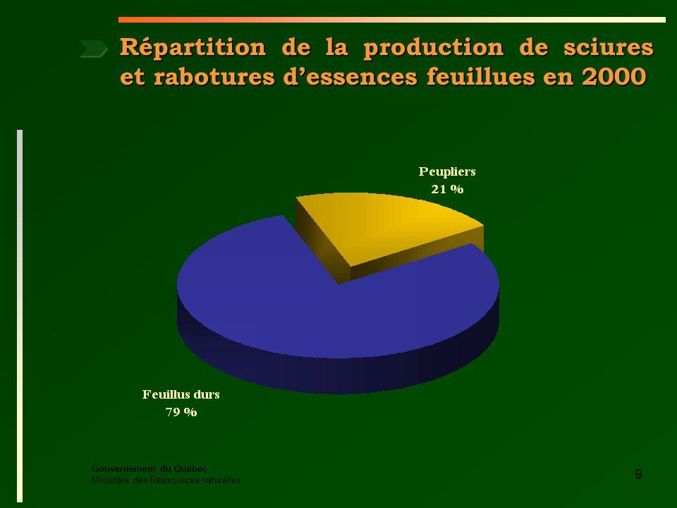 Gouvernement du Québec Ministère des Ressources naturelles 9 Répartition de la production de sciures et rabotures dessences feuillues en 2000