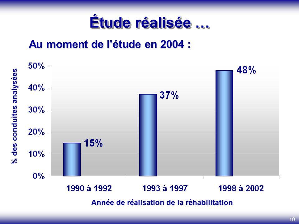 10 Étude réalisée … Au moment de létude en 2004 : Au moment de létude en 2004 : Année de réalisation de la réhabilitation % des conduites analysées