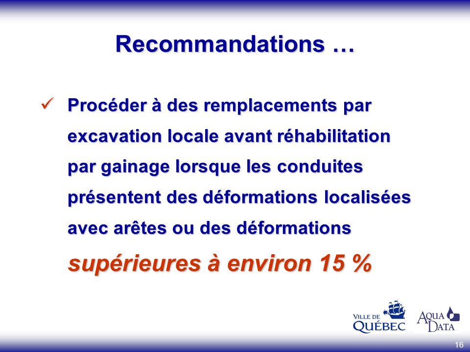 16 Recommandations … Procéder à des remplacements par excavation locale avant réhabilitation par gainage lorsque les conduites présentent des déformat