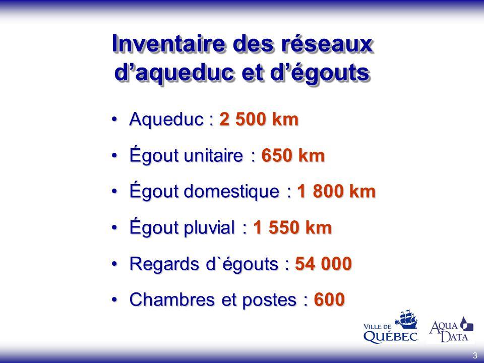 3 Inventaire des réseaux daqueduc et dégouts Aqueduc : 2 500 kmAqueduc : 2 500 km Égout unitaire : 650 kmÉgout unitaire : 650 km Égout domestique : 1