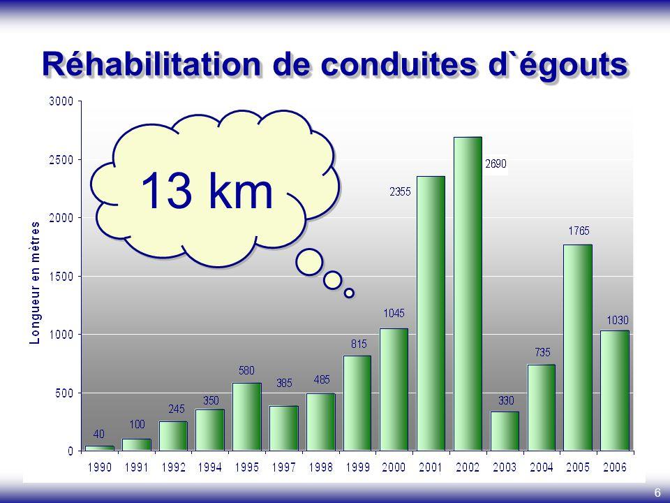 6 Réhabilitation de conduites d`égouts 13 km