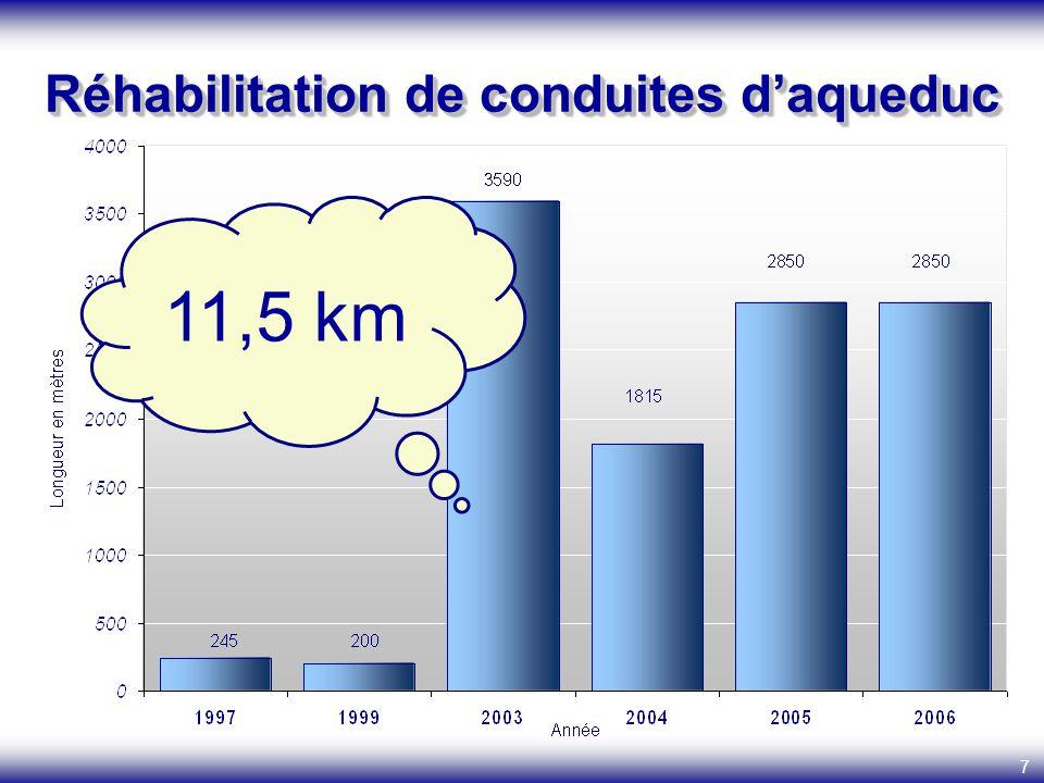 7 Réhabilitation de conduites daqueduc 11,5 km