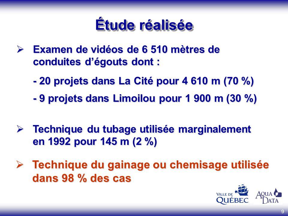 9 Étude réalisée Examen de vidéos de 6 510 mètres de conduites dégouts dont : - 20 projets dans La Cité pour 4 610 m (70 %) - 9 projets dans Limoilou