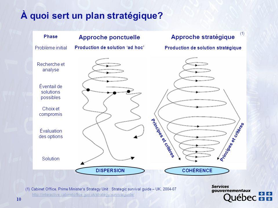 Phase Problème initial Recherche et analyse Éventail de solutions possibles Choix et compromis Évaluation des options Solution Production de solution