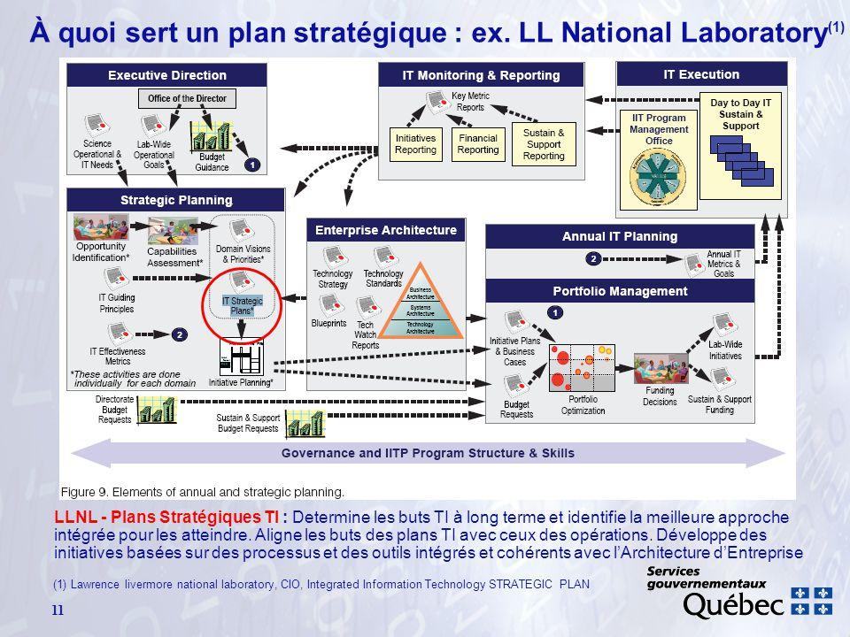 À quoi sert un plan stratégique : ex. LL National Laboratory (1) 11 LLNL - Plans Stratégiques TI : Determine les buts TI à long terme et identifie la