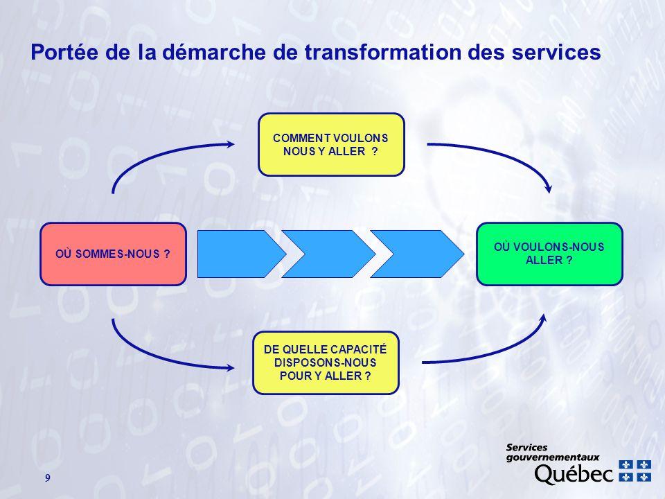 9 Portée de la démarche de transformation des services OÙ SOMMES-NOUS ? DE QUELLE CAPACITÉ DISPOSONS-NOUS POUR Y ALLER ? OÙ VOULONS-NOUS ALLER ? COMME